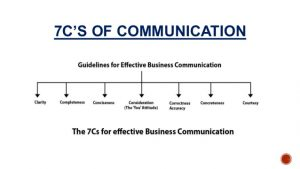 thank you emails importance of communication in business by neeraj bhandari surkhet nepal