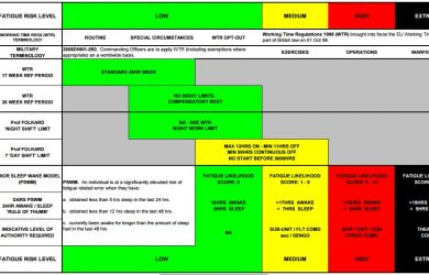 threat assessment template fatigue risk assessment