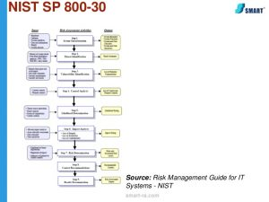 threat assessment template webinar excerpts how to do a formal risk assessment as per pci requirement