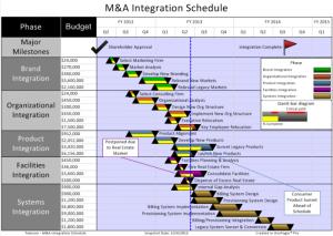 time schedule templates medium merger acquisition integration schedule