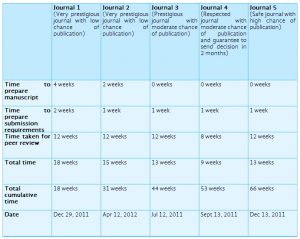 time schedule templates publication schedule