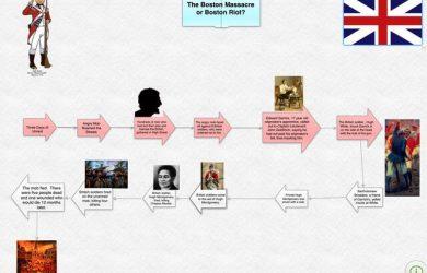 timeline of event flow map