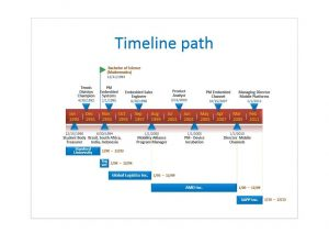 Timeline Template Word Template Business - Template timeline