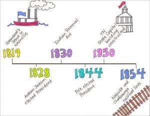 timelines for kids make a timeline in social studies for student kids