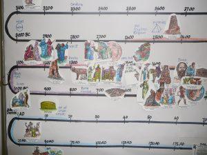 timelines for kids p