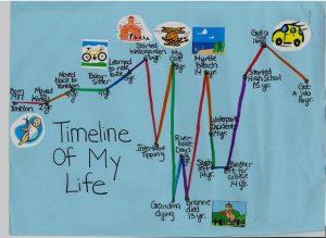 timelines for kids timeline