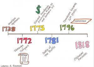 timelines for kids timelinesmall