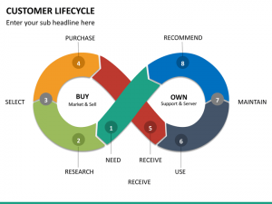 timelines for powerpoint customer lifecycle mc slide