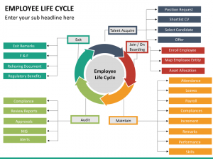 timelines for powerpoint employee lifecycle mc slide