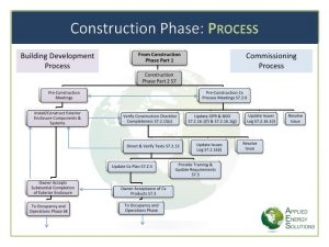 training manual template the commissioning process