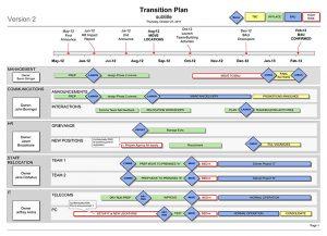 transition plan template transition plan