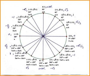 unit circle template unit circle with tangents unitcircle wh
