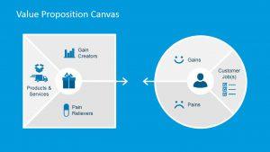 value proposition template value proposition canvas x