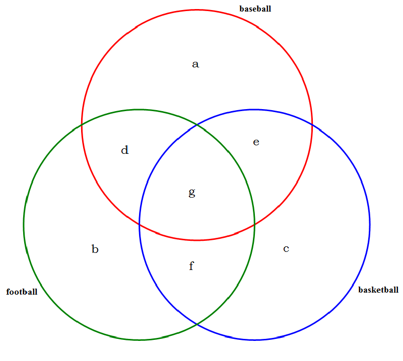 Venn Diagram Maker