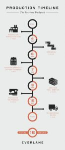 vertical timeline template ccdeaecaf timeline infographic design process infographic