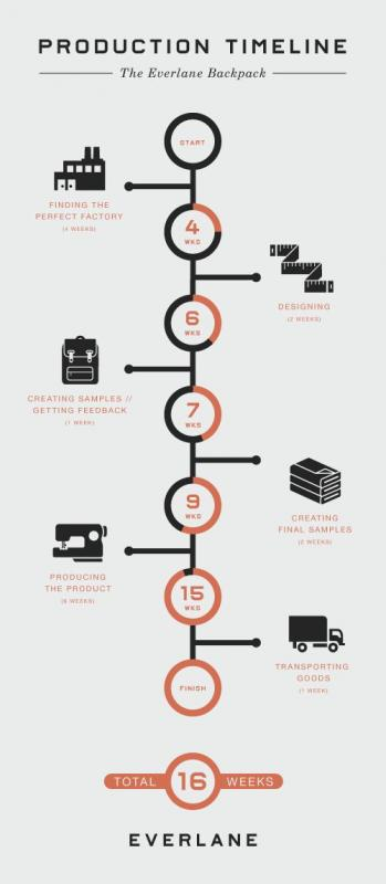 Vertical Timeline Template  Template Business
