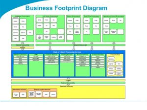 weekly update template togaf template business footprint diagram
