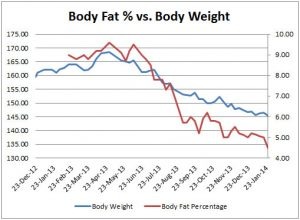 weekly weight loss chart body fat vs body weight