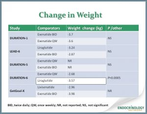 weekly weight loss chart slide