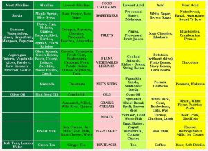 weight loss charts ph