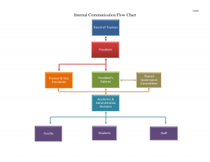 word flowchart template best photos of flowchart templates for word communication flow