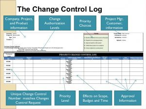 work estimate template how the change control process affects project quality