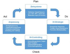 work plan example pdca smartmaintenance